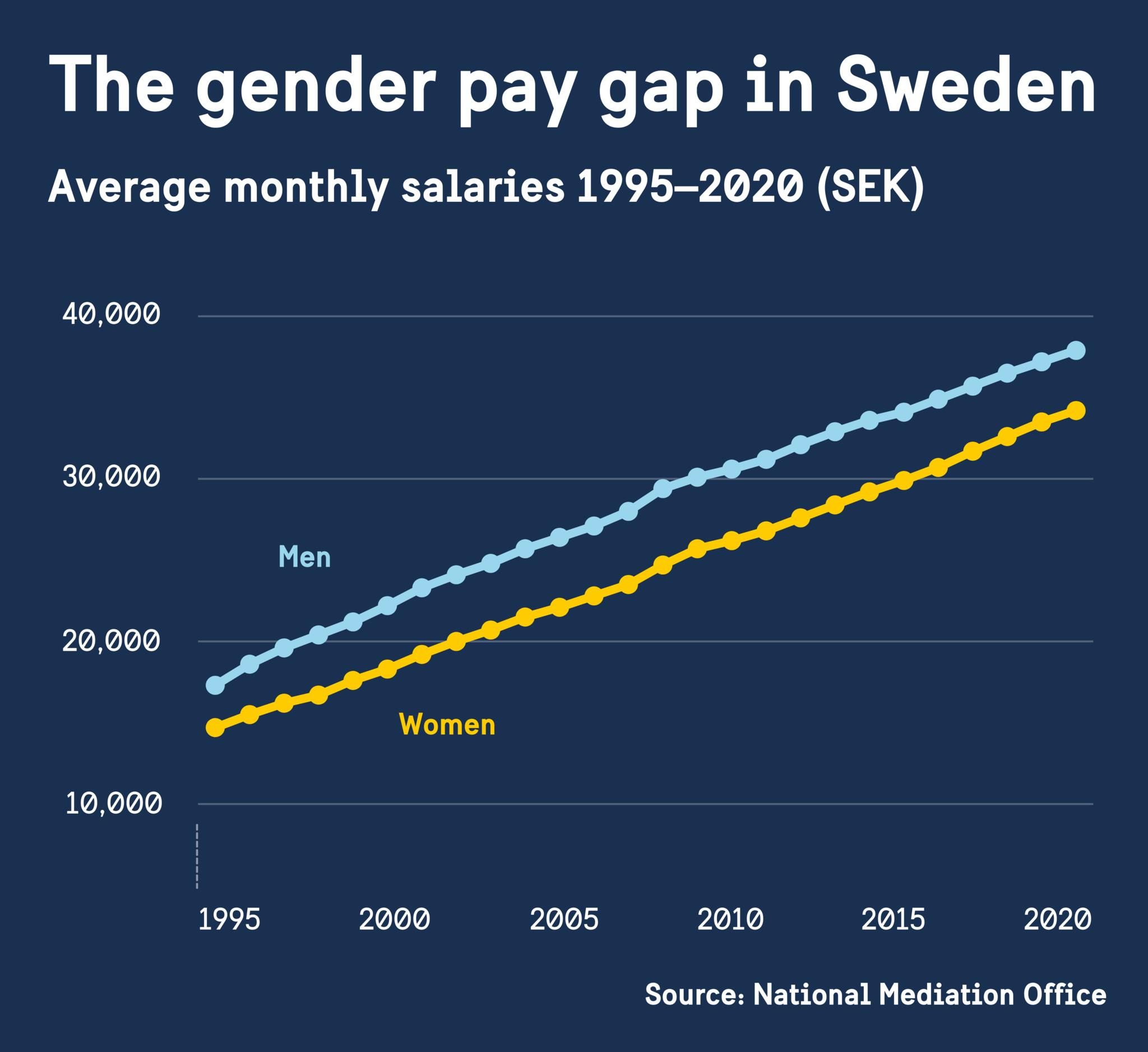 Chart showing the pay gap between men and women in Sweden 1995–2020